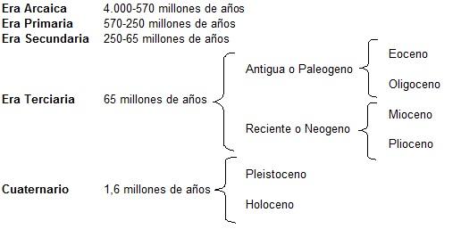 Edades geológicas de la tierra